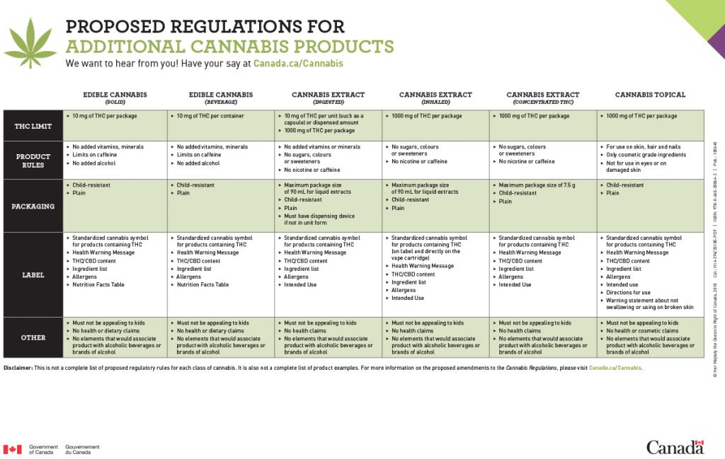 Health Canada Proposed Regulations for Edibles